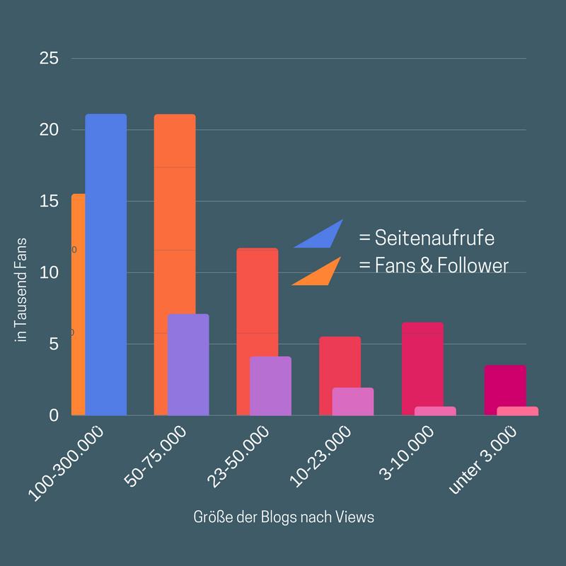 Grafik: Gegenüberstellung der Seitenaufrufe gegen die Social-Media-Follower