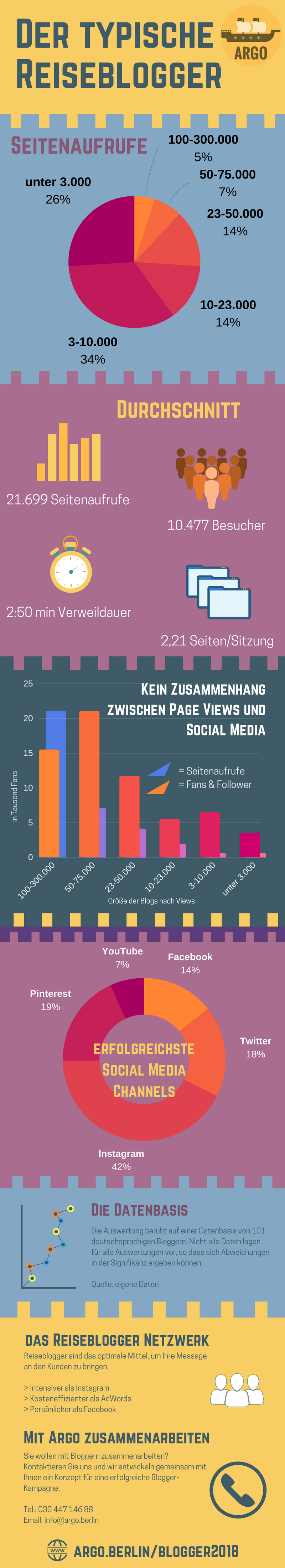 Infografik: Wie ticken Reiseblogger?